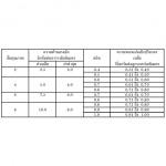 มาตรฐานอุตสาหกรรม ALC 1505-2541  - พีแอลซีวอลล์