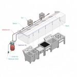 ระบบดับเพลิง - บริษัท สยามซินดิเคทเทคโนโลยี จำกัด (มหาชน)