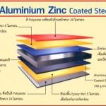 เหล็กเคลือบสี ALUMINIUM ZINC COATED STEEL