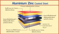 เหล็กเคลือบสี ALUMINIUM ZINC COATED STEEL - บริษัท ราชาเมทัลชีท จำกัด