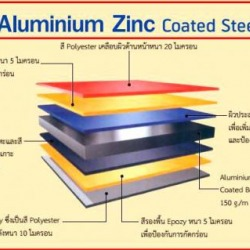 เหล็กเคลือบสี ALUMINIUM ZINC COATED STEEL - Racha Metal Sheet Co Ltd