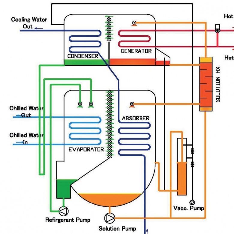Water LiBr Refrigerant Fluid