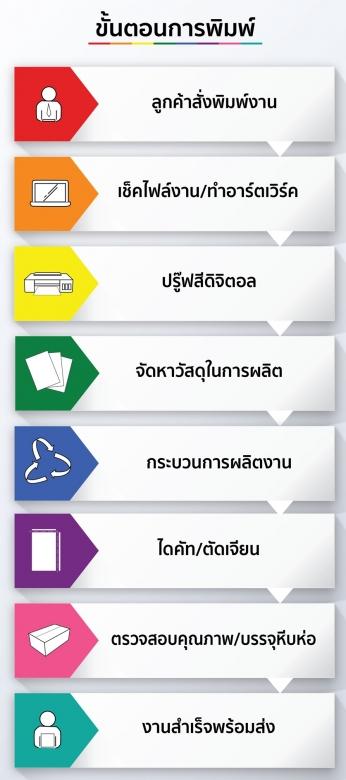 รับผลิตบัตรพนักงาน บัตรสมาชิก บัตรแข็ง PVCซีซันกรุ๊ป